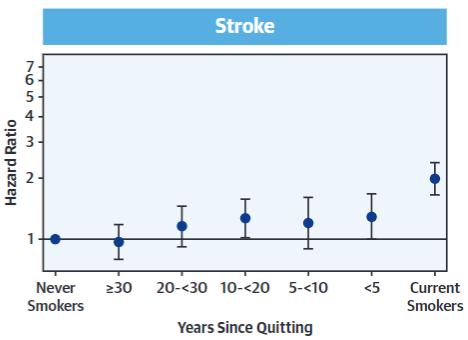 図:禁煙年数と脳卒中リスク