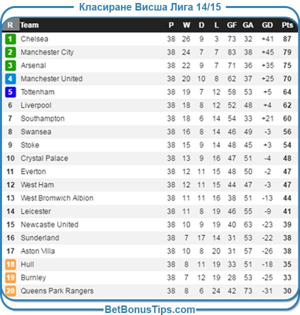 Класиране Висша Лига за сезон 2014 - 2915 година