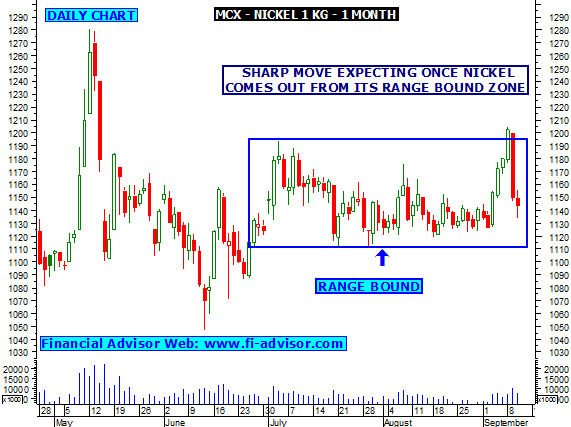 Intraday trading strategies in mcx