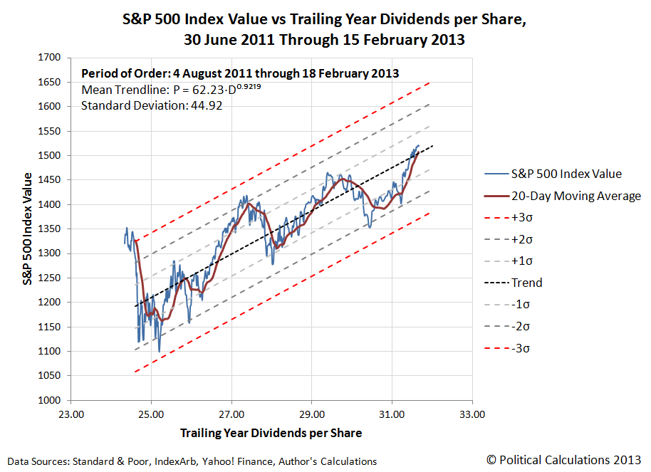 S&P 500 Index Value vs Trailing Year Dividends per Share, 30 June 2011 Through 15 February 2013