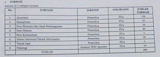 Alokasi Formasi CPNS BPK 2016