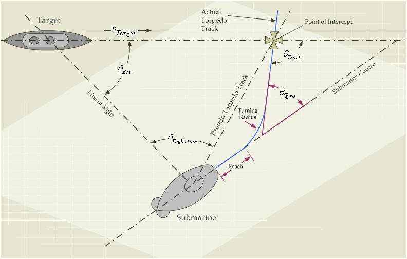 torpedo's complicated firing calculation