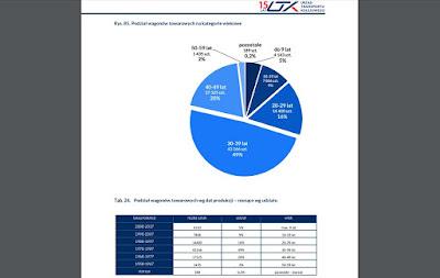 Sprawozdanie z funkcjonowania rynku kolejowego w 2017 roku, Urząd Transportu Kolejowego