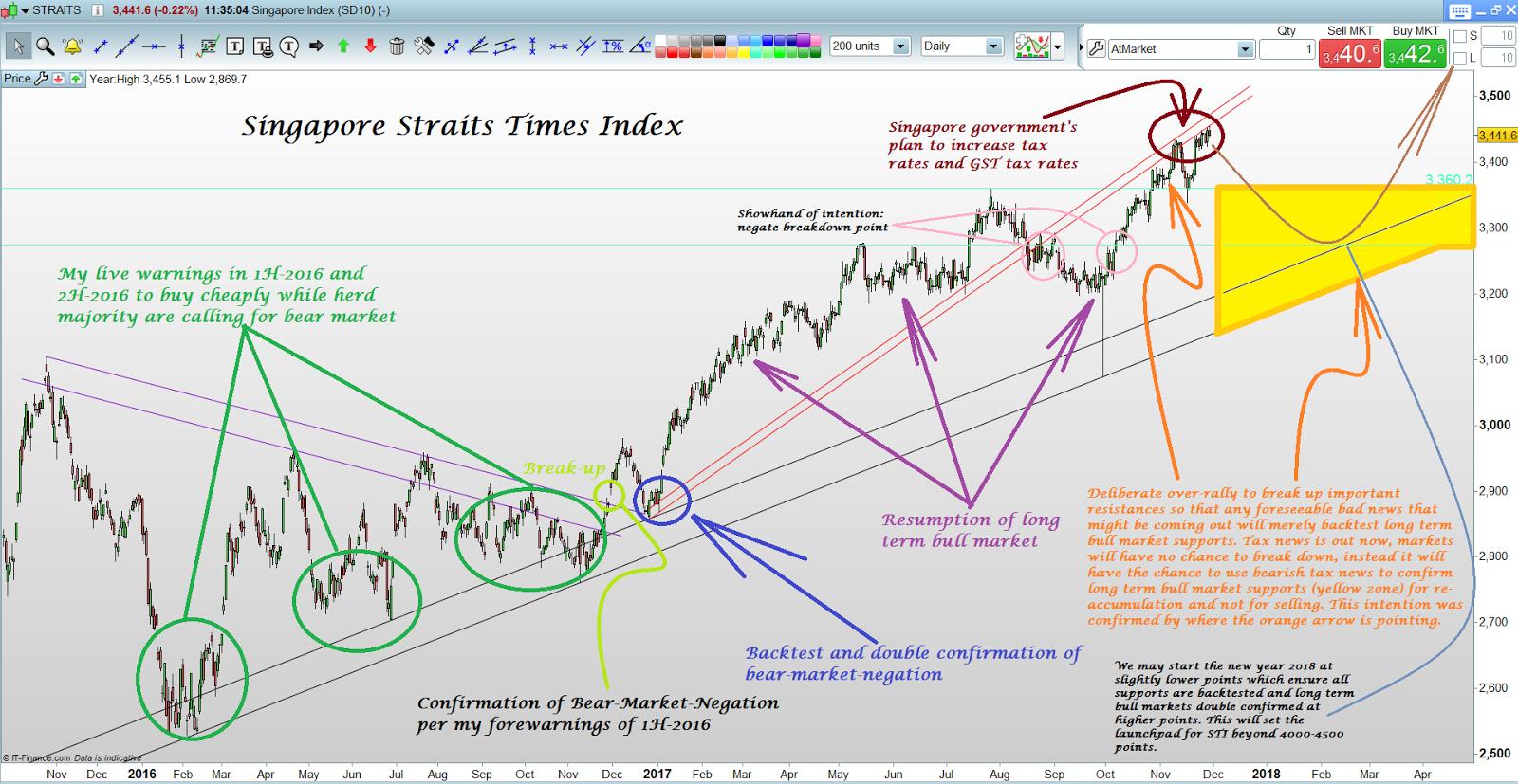 Donovan Norfolk's Market Analysis: Singapore Straits Times Index: What to expect next?