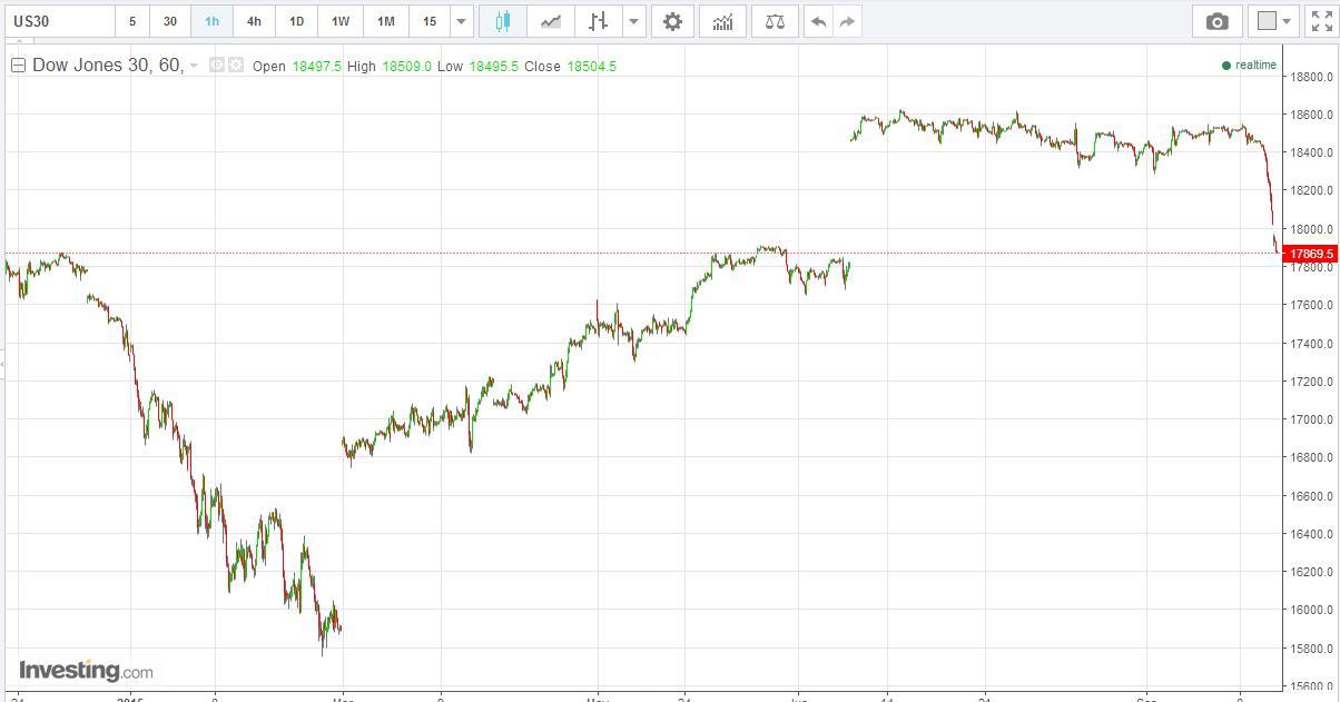 Stock Market Best-Kept Secrets: Dow Jones - Prepare STI Tomorrow