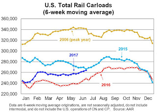 AAR: Rail Traffic increased in June