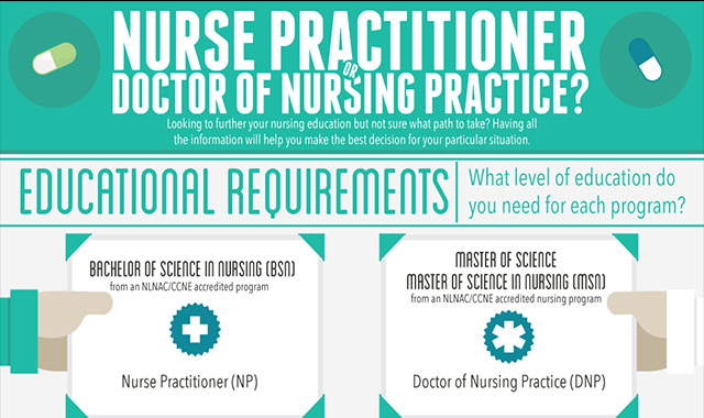 Nurse Practitioner or Doctor of Nursing Practice?