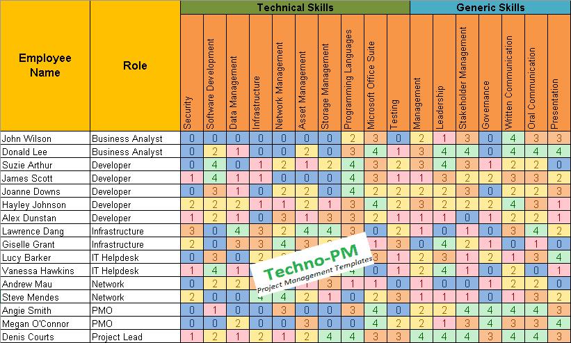 Skills matrix template also free project management templates rh techno pm