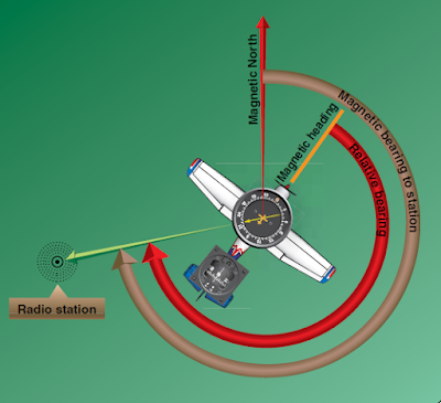 Automatic Direction Finder (ADF)