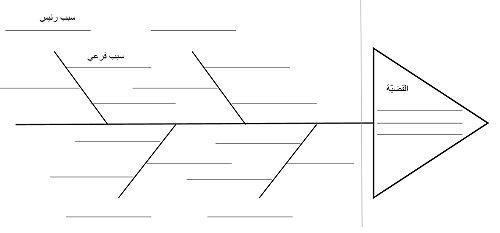 طريقة المشروع في التدريس pdf