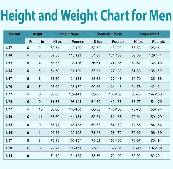 HEALTHY BODY WEIGHT: Height and Weight Chart for Men