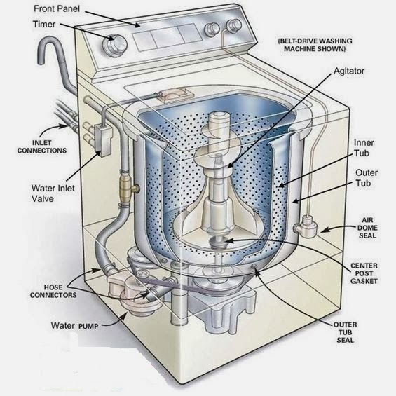 Different Types Of Washing Machine Textile Learner