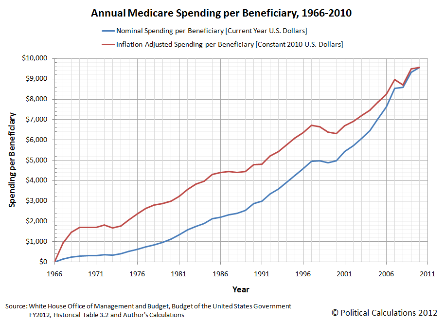 Annual Medicare Spending per Beneficiary, 1966-2010