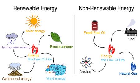Energi Alternatif Itu Ada Di Sekitar Kita Bintang Dalam Mimpiku
