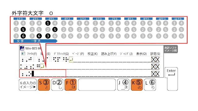 ①、③、⑤の点が表示された点訳ソフトのイメージ図と、①、③、⑤の点がオレンジ色で示された6点入力のイメージ図