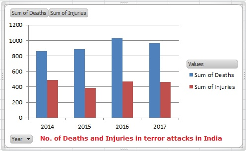 Deaths and Injuries in Terror Attacks in India