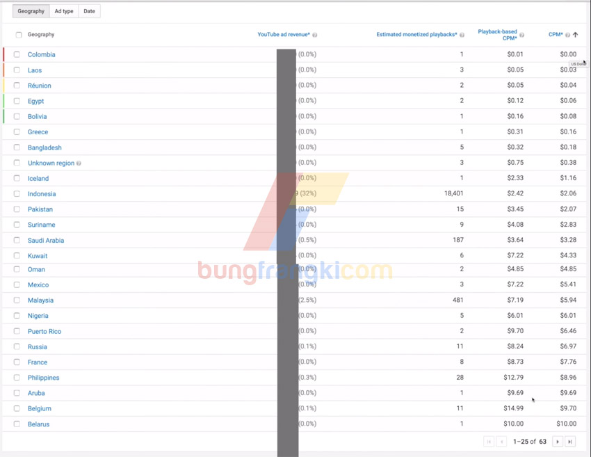 Daftar negara dengan CPM Adsense Youtube paling rendah