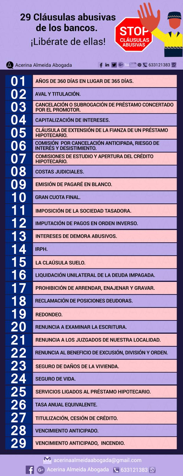 Infografía con una lista de 29 cláusulas abusivas de los bancos