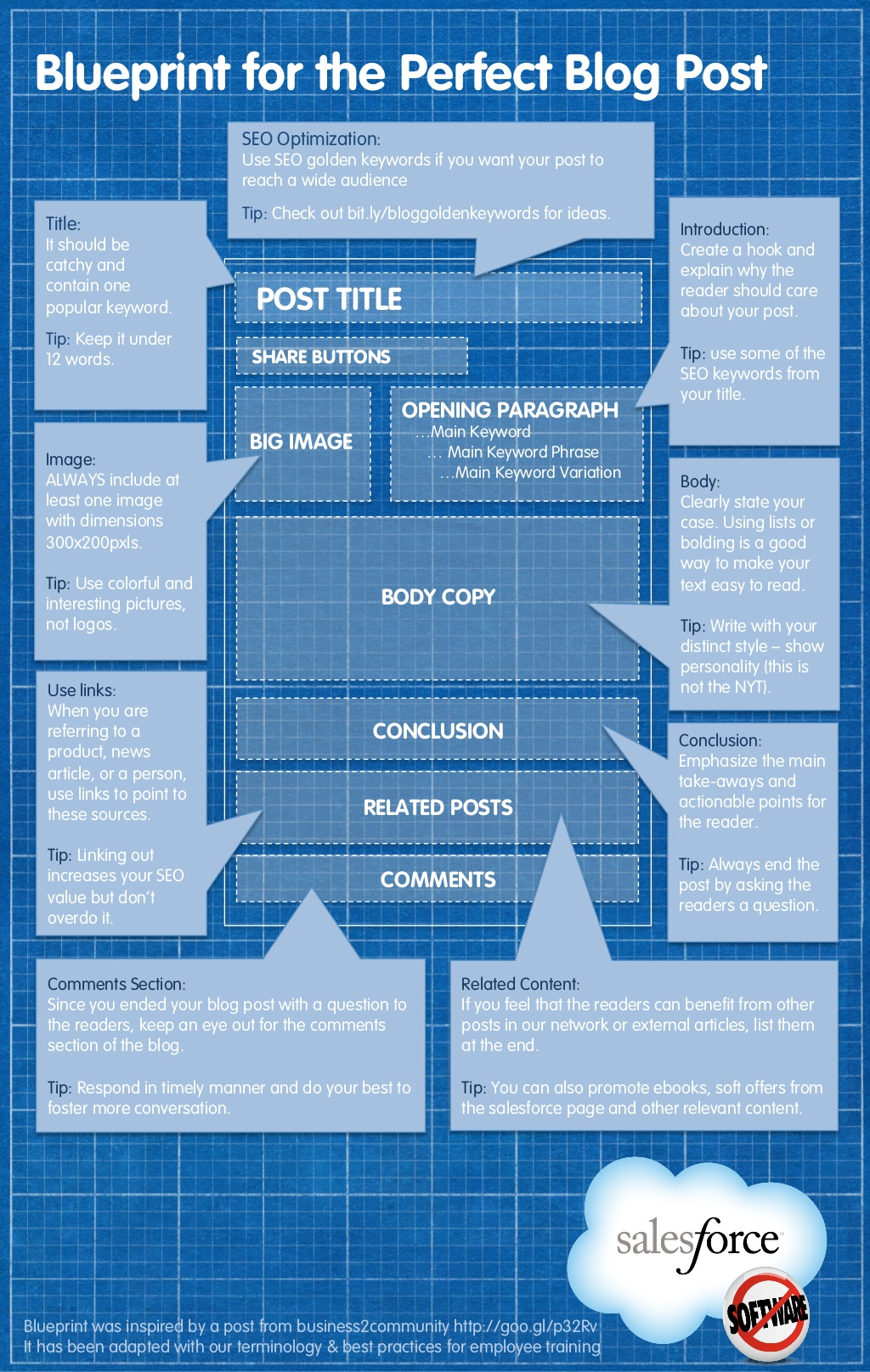 The Blueprint for the Perfect Blog Post (Infographic)