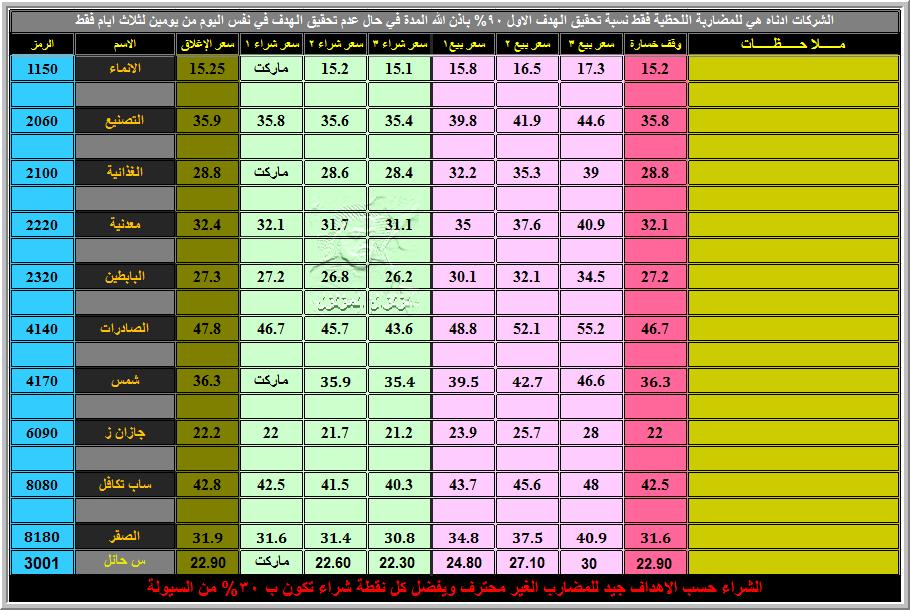 c35afa6ae كما وعدناكم جدول توصيات الاحد((وشركات قوية باذن الله)) 29-4-2012 وبالله  التوفيق
