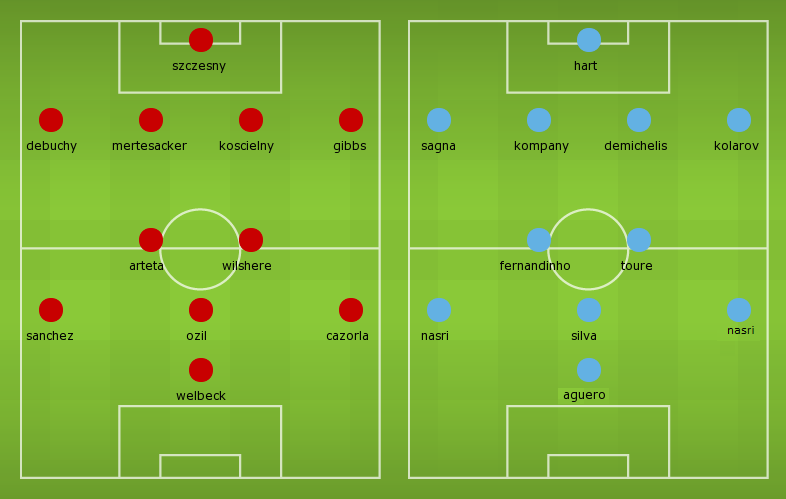 Possible Lineups: Arsenal vs Manchester City