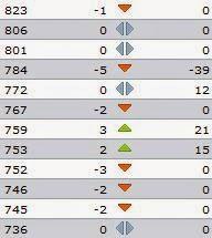 Fifa World Rankings July 2012.