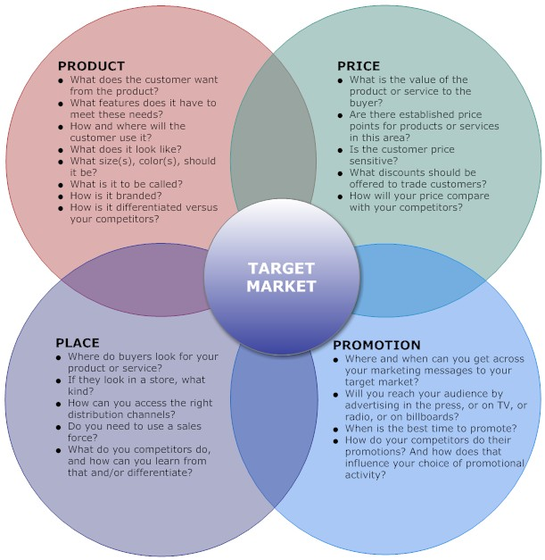 How To Write A Business Plan Part  The Marketing Plan