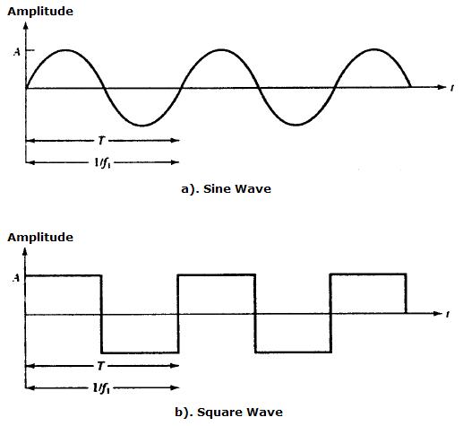 Ilustrasi sinyal listrik yang belum di konversi masih berbentuk gelombang sinus (<i>sine wave</i>).Sinyal listrik dapat di visualkan oleh alat yang bernama Osiloskop