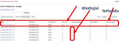 dasboard laporan DMCA