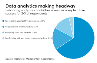 Accountants Helping Companies Leverage Data Analytics