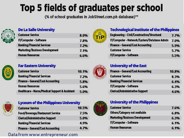 Who would not want a bigger salary? Everyone needs it to pay their rents, loans, mortgage, monthly bills, everyday expenditures etc.  According to the data collected for 2017 shown in an infographic from www.entrepreneur.com, that the top universities which produce the highest paid employees are the University of the Philippines, Mapúa University, University of Santo Tomas, Ateneo de Manila University, and De La Salle University, depending on the employees level of experience.  Advertisement       Sponsored Links   A person's salary is rarely discussed among his/her friends or family as it is taboo to even bring that topic into discussion. It is also not polite to ask someone how much they make as it is something that should be kept a secret.    However, even though people rarely talk about their salaries, it is a thought that has crossed everyone's mind at one point. We're sure you have thought about how much money your seatmate back in college earns today.    If you are curious yet too shy to ask for a person's salary, the closest answer you can get is this infographic prepared by JobStreet and Entrepreneur.ph. The graph was based on the averages of self-reported salaries of its users.                      For the year 2017, the infographic showed that the top universities which produce the highest paid employees are the University of the Philippines, Mapúa University, University of Santo Tomas, Ateneo de Manila University, and De La Salle University, depending on the level of experience of the employees.  Aside from the top universities, the data also showed top 5 fields of graduates per school, which tell the industry where graduates from each school would land a job.      Read More:  Former Executive Secretary Worked As a Domestic Worker In Hong Kong Due To Inadequate Salary In PH    Beware Of  Fake Online Registration System Which Collects $10 From OFWs— POEA    Is It True, Duterte Might Expand Overseas Workers Deployment Ban To Countries With Many Cases of Abuse?  Do You Agree With The Proposed Filipino Deployment Ban To Abusive Host Countries?