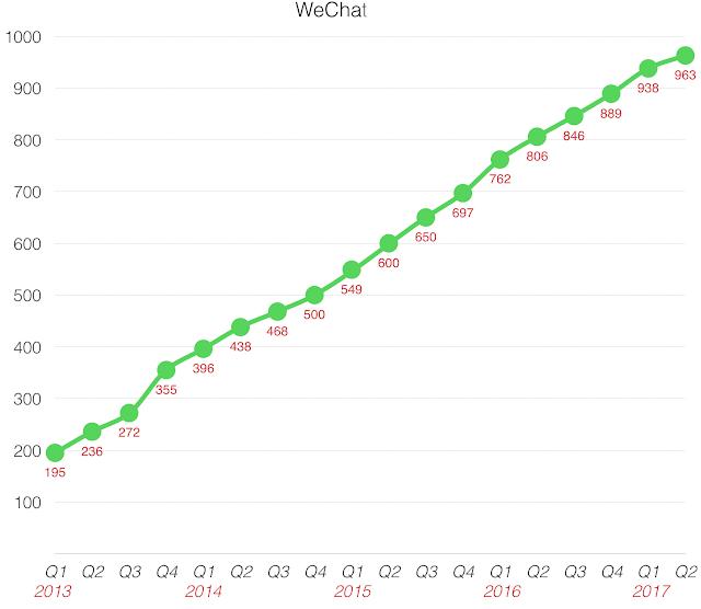 WeChat está perto de um bilhão de usuários