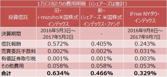 i-mizuho米国株式インデックス、iシェアーズ 米国株式インデックス・ファンド、iFree NYダウ・インデックス実質コスト比較(推計含む)