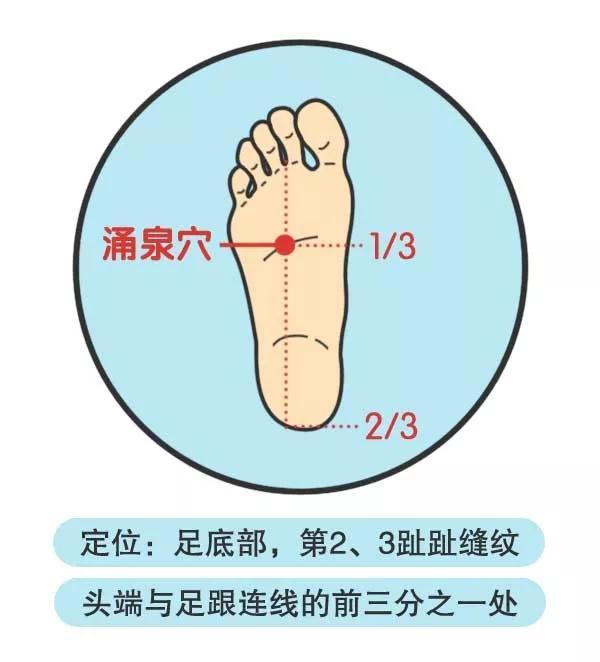 """人體自帶2個""""暖氣開關""""!沒事按一按,補腎養陽氣,從頭暖到腳(預防感冒)"""