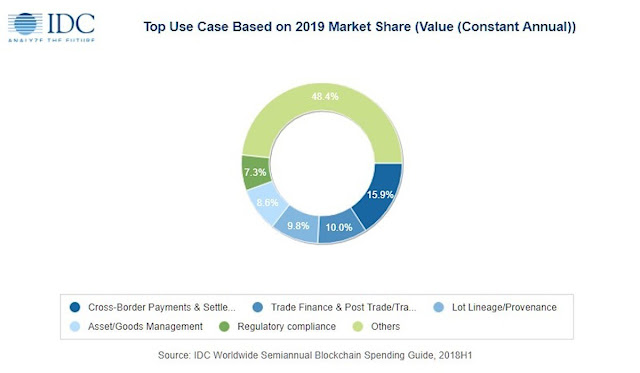 IDC's top use cases for blockchain.