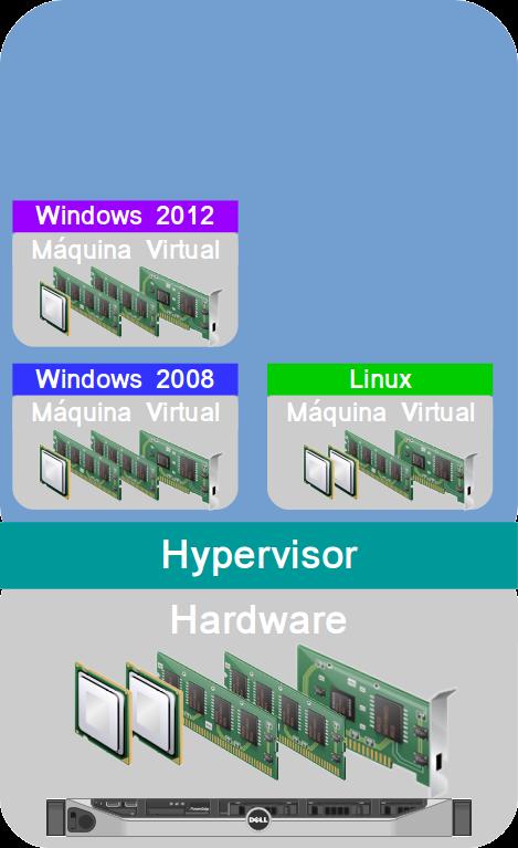 Servidor com Hypervisor e Máquinas Virtuais Instaladas