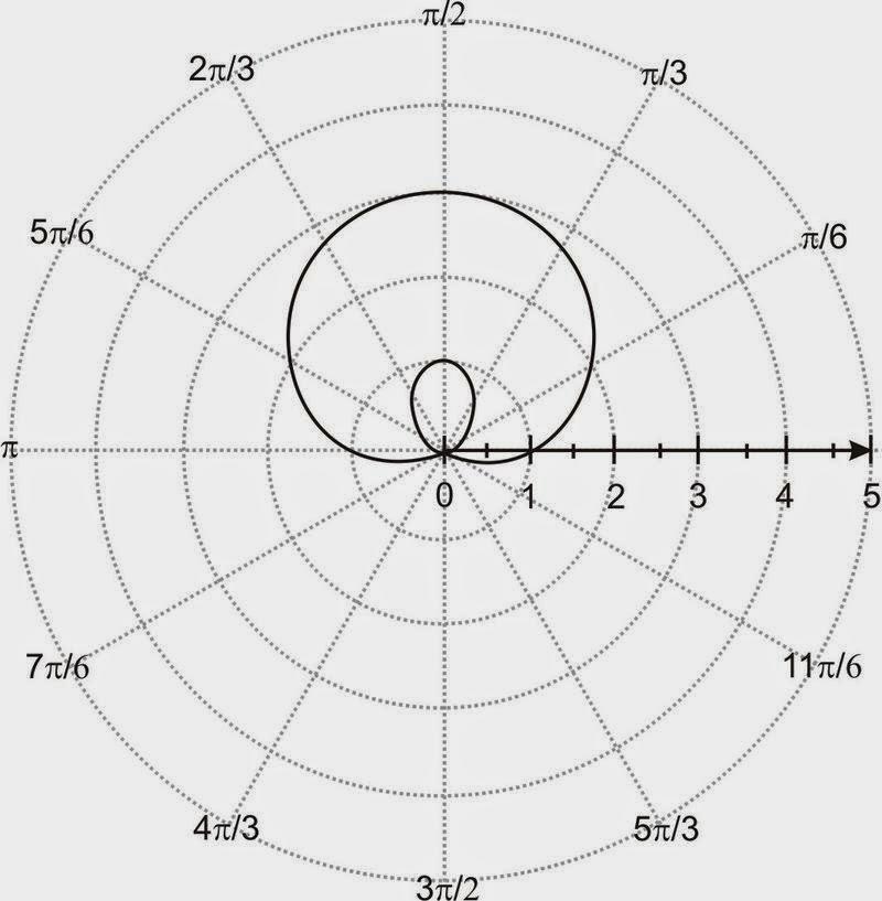 Math Arguments: 195: Polar Figures 4