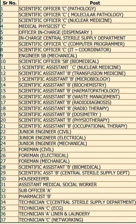 98 Various Non Medical Full Time Job Vacancies In Homi