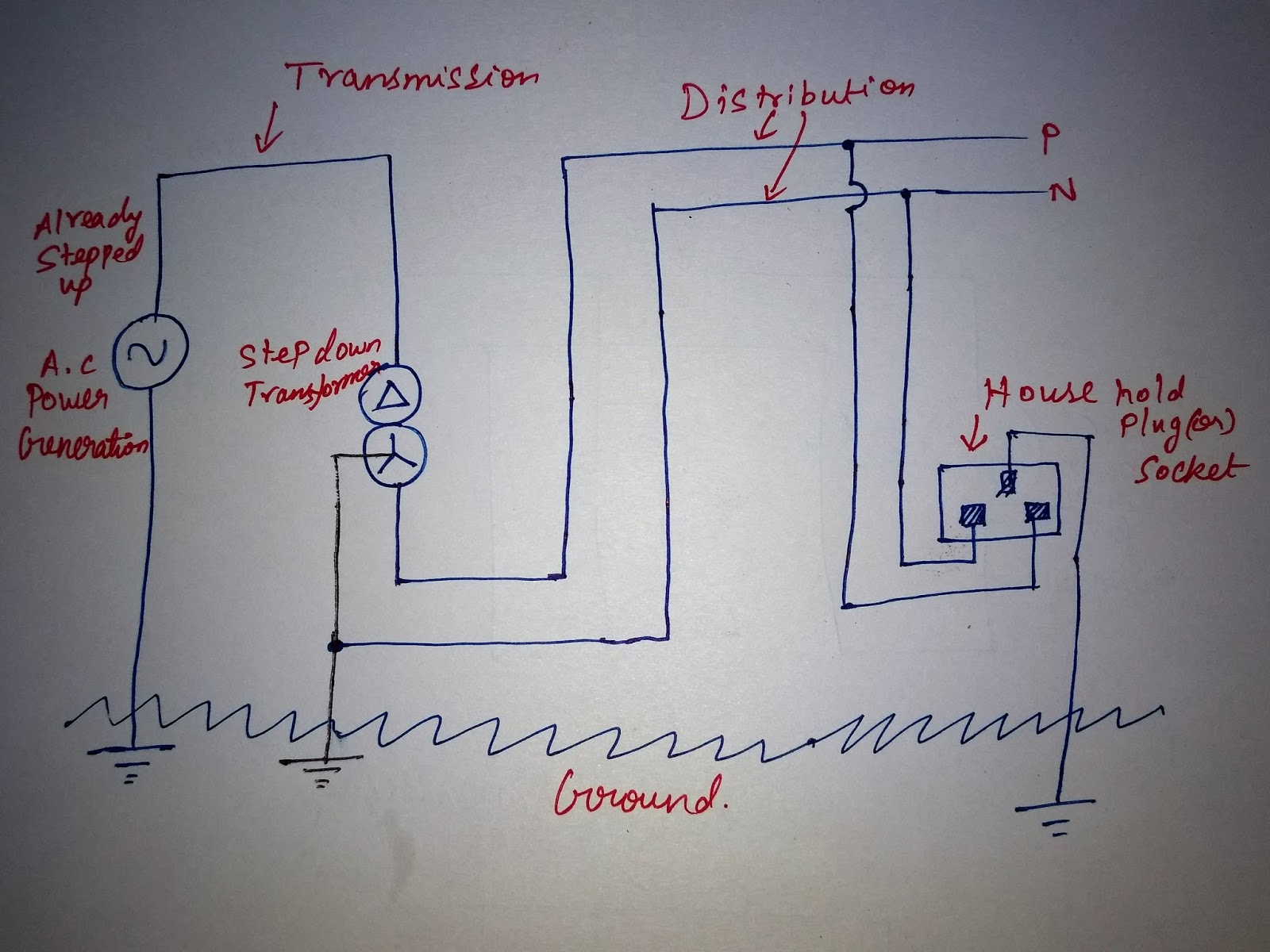 What Is Actually Ground And Neutral In Transmission Systems Diagram Of Distribution Sub So The Above Single Phase Needed An Re Modelling Another A Genius Come Up With This Design Since Lines Reach