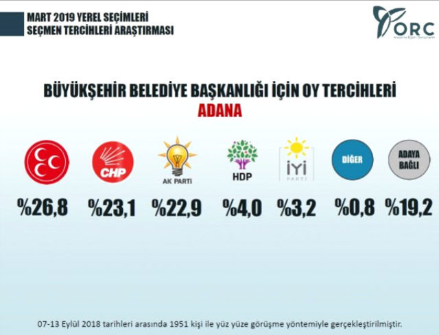 Yerel Seçim Anket SOnuçları İstanbul, İzmir, Ankara, Bursa ve Adana'da son durum