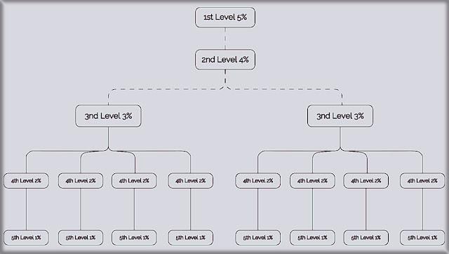 5-уровневая Партнерская Программа BlockchainDeposit