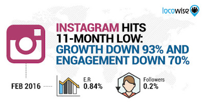Growth-Down-93%-And-Engagement-Down-70%