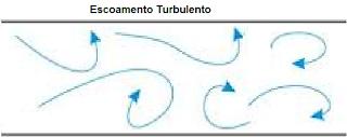 escoamento turbulento