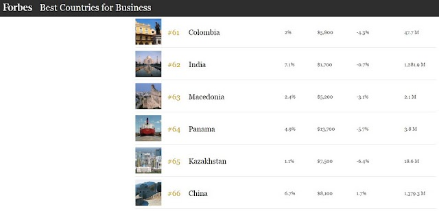 """Best Countries for Business"" - Mazedonien stürzt in Rangliste ab"