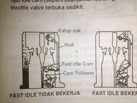 Fast Idle Mechanism pada Karburator