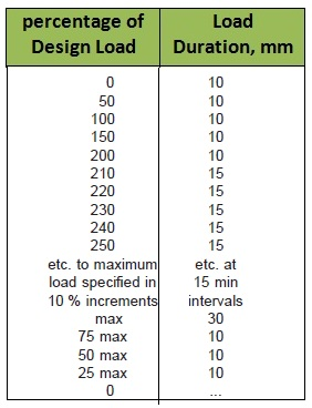 Excess Lateral Loading Schedule for pile
