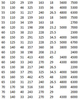 SKF BS2-2214-2RSK/VT143, SKF 21314 EK, SKF 22214 EK, SKF 22313 EK, SKF BS2-2213-2RSK/VT143