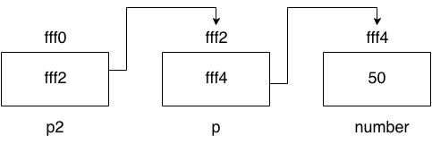 C pointer to pointer example
