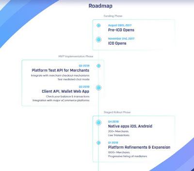 Đầu tư ICO Utrust - ICO Công nghệ thanh toán