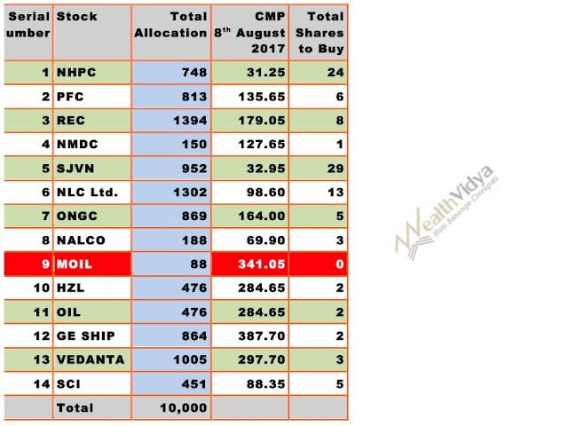 Table of Stocks to Buy in August 2017 Final List